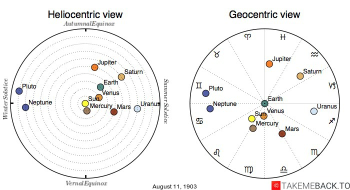 Planetary positions on August 11th, 1903 - Heliocentric and Geocentric views