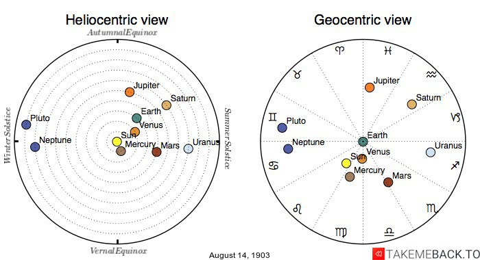 Planetary positions on August 14th, 1903 - Heliocentric and Geocentric views