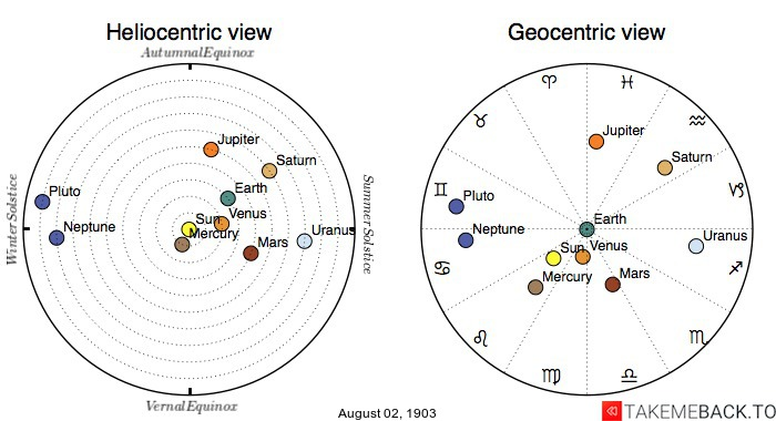 Planetary positions on August 2nd, 1903 - Heliocentric and Geocentric views