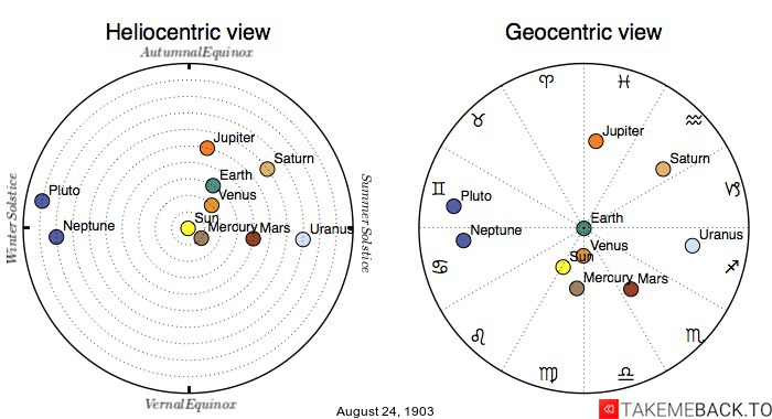 Planetary positions on August 24th, 1903 - Heliocentric and Geocentric views