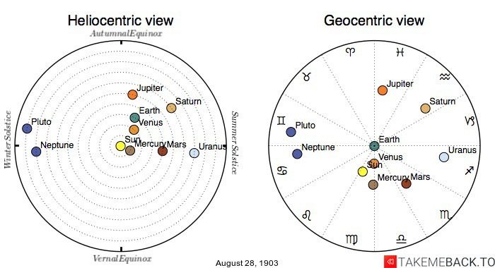 Planetary positions on August 28th, 1903 - Heliocentric and Geocentric views