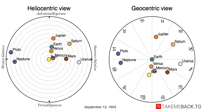 Planetary positions on September 12th, 1903 - Heliocentric and Geocentric views
