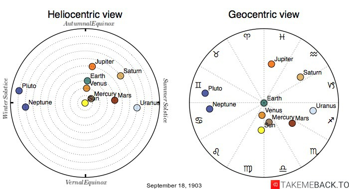 Planetary positions on September 18th, 1903 - Heliocentric and Geocentric views