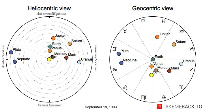 Planetary positions on September 19th, 1903 - Heliocentric and Geocentric views
