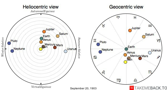 Planetary positions on September 20th, 1903 - Heliocentric and Geocentric views