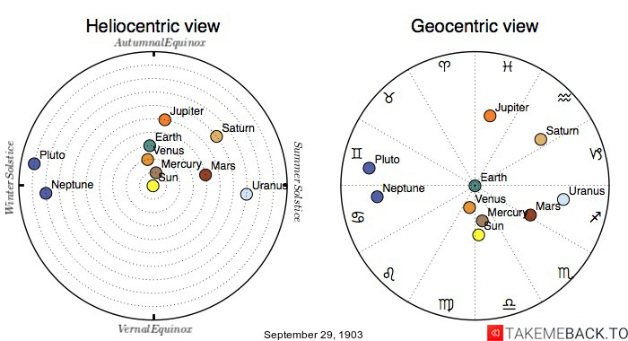 Planetary positions on September 29th, 1903 - Heliocentric and Geocentric views