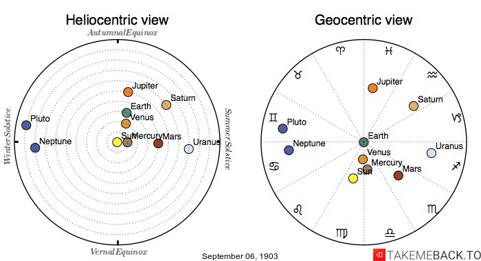 Planetary positions on September 6th, 1903 - Heliocentric and Geocentric views