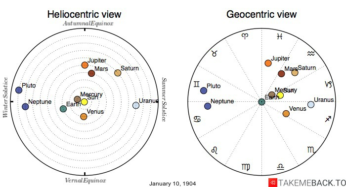 Planetary positions on January 10th, 1904 - Heliocentric and Geocentric views