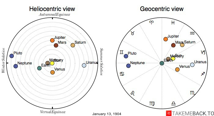 Planetary positions on January 13th, 1904 - Heliocentric and Geocentric views
