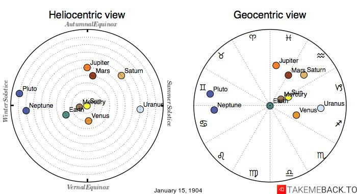 Planetary positions on January 15th, 1904 - Heliocentric and Geocentric views