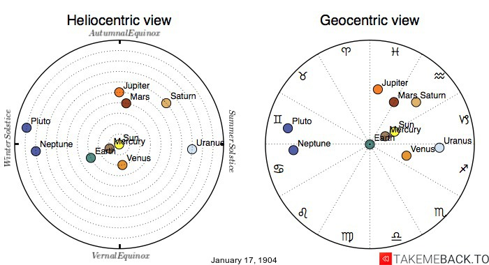 Planetary positions on January 17th, 1904 - Heliocentric and Geocentric views