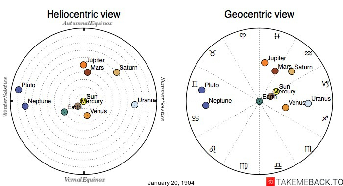 Planetary positions on January 20th, 1904 - Heliocentric and Geocentric views