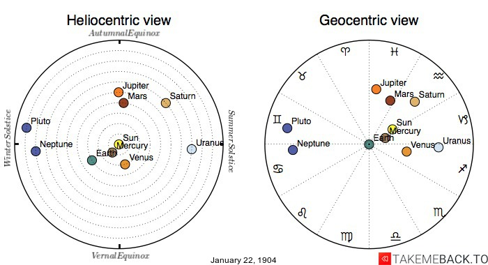 Planetary positions on January 22nd, 1904 - Heliocentric and Geocentric views