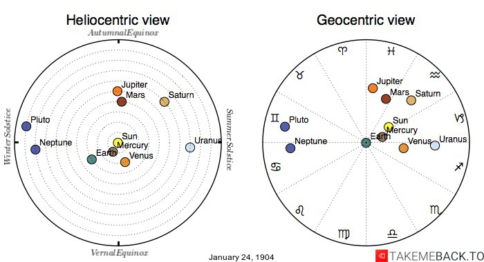 Planetary positions on January 24th, 1904 - Heliocentric and Geocentric views