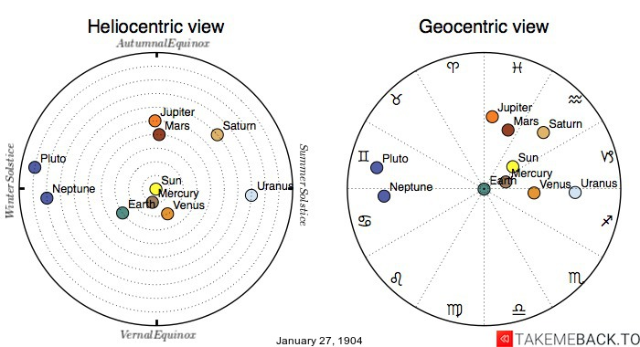 Planetary positions on January 27th, 1904 - Heliocentric and Geocentric views