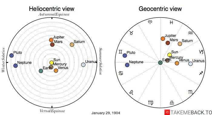 Planetary positions on January 29th, 1904 - Heliocentric and Geocentric views