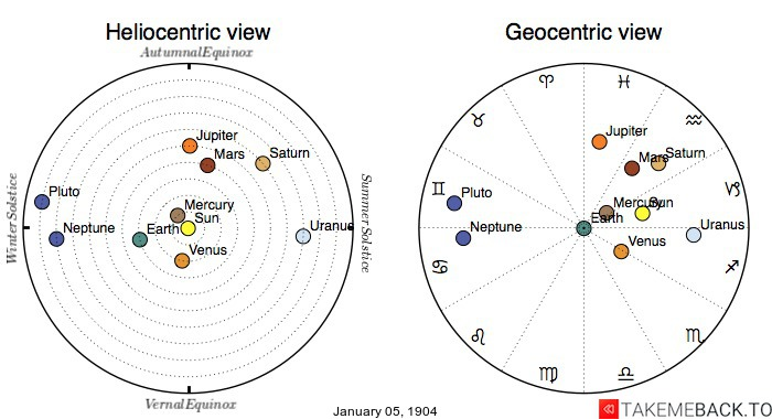 Planetary positions on January 5th, 1904 - Heliocentric and Geocentric views