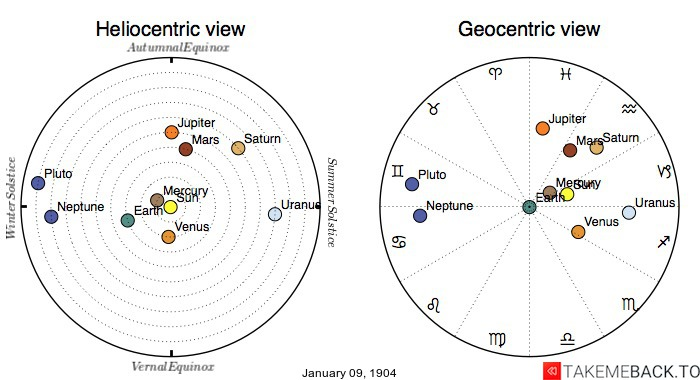 Planetary positions on January 9th, 1904 - Heliocentric and Geocentric views