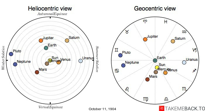 Planetary positions on October 11th, 1904 - Heliocentric and Geocentric views