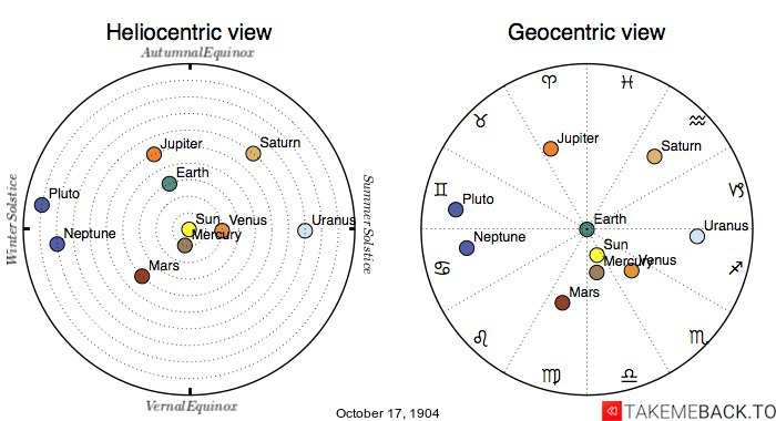 Planetary positions on October 17th, 1904 - Heliocentric and Geocentric views