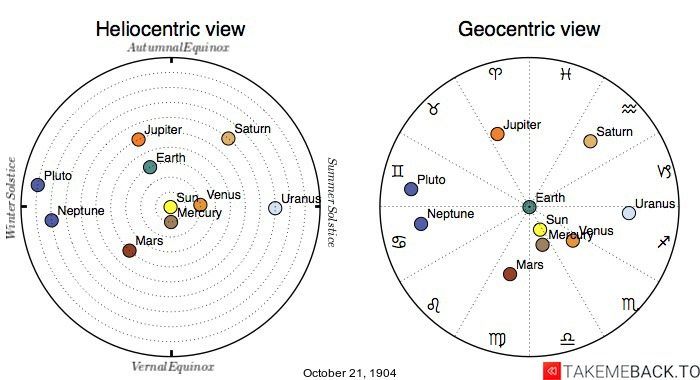 Planetary positions on October 21, 1904 - Heliocentric and Geocentric views