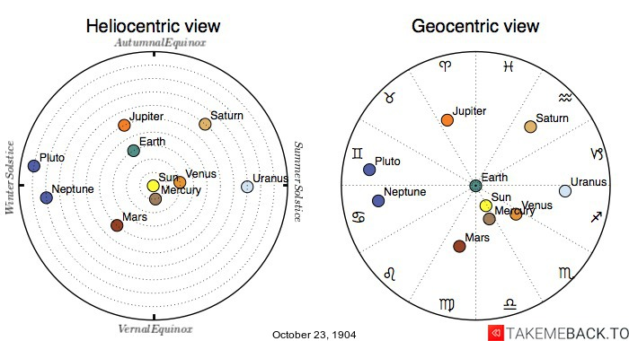 Planetary positions on October 23rd, 1904 - Heliocentric and Geocentric views