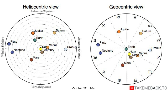 Planetary positions on October 27th, 1904 - Heliocentric and Geocentric views
