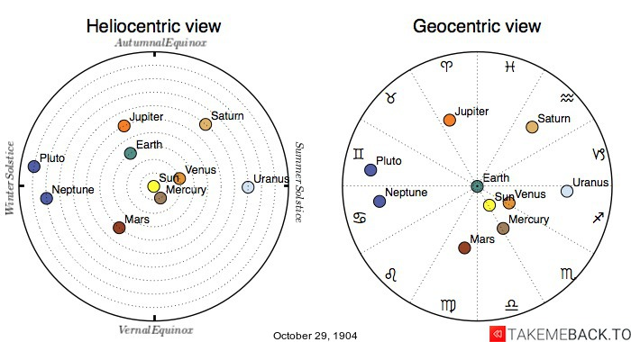 Planetary positions on October 29th, 1904 - Heliocentric and Geocentric views