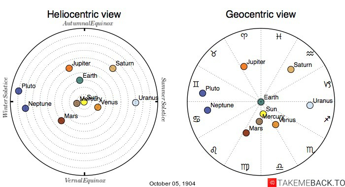 Planetary positions on October 5th, 1904 - Heliocentric and Geocentric views