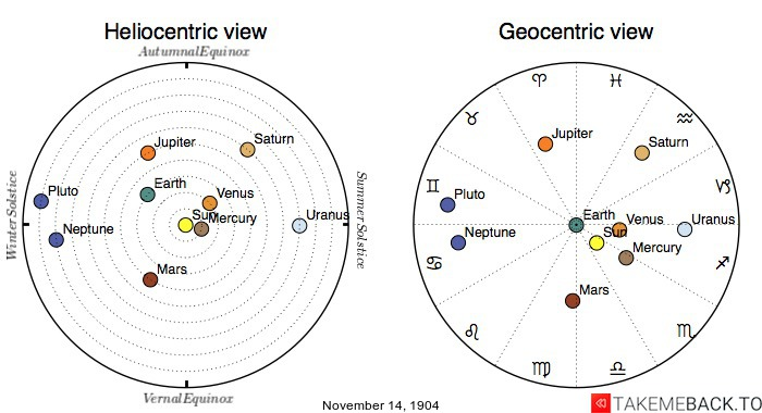 Planetary positions on November 14th, 1904 - Heliocentric and Geocentric views