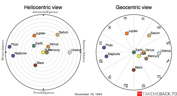 Planetary positions on November 18th, 1904 - Heliocentric and Geocentric views