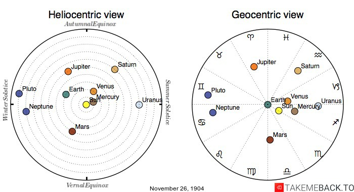 Planetary positions on November 26th, 1904 - Heliocentric and Geocentric views