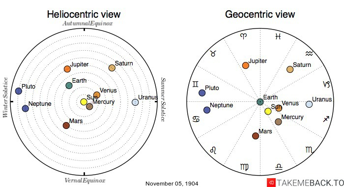 Planetary positions on November 5th, 1904 - Heliocentric and Geocentric views