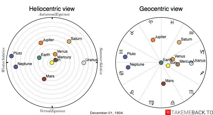 Planetary positions on December 1st, 1904 - Heliocentric and Geocentric views