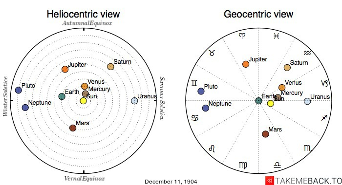 Planetary positions on December 11th, 1904 - Heliocentric and Geocentric views