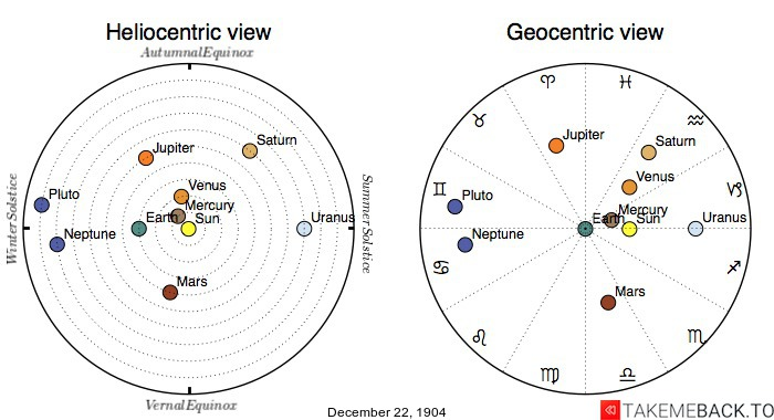 Planetary positions on December 22nd, 1904 - Heliocentric and Geocentric views