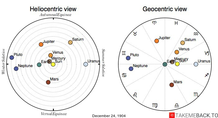 Planetary positions on December 24th, 1904 - Heliocentric and Geocentric views