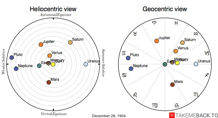 Planetary positions on December 28th, 1904 - Heliocentric and Geocentric views