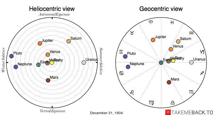 Planetary positions on December 31st, 1904 - Heliocentric and Geocentric views
