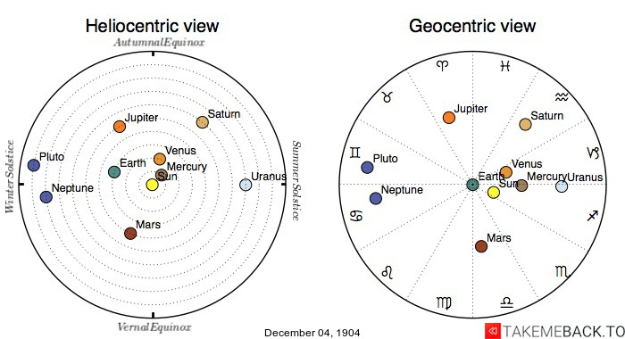 Planetary positions on December 4th, 1904 - Heliocentric and Geocentric views