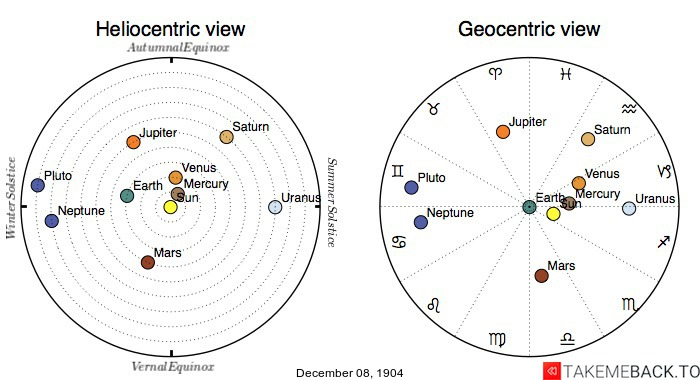 Planetary positions on December 8th, 1904 - Heliocentric and Geocentric views