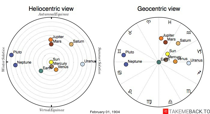 Planetary positions on February 1st, 1904 - Heliocentric and Geocentric views