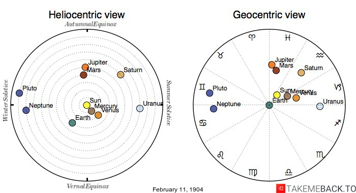 Planetary positions on February 11, 1904 - Heliocentric and Geocentric views