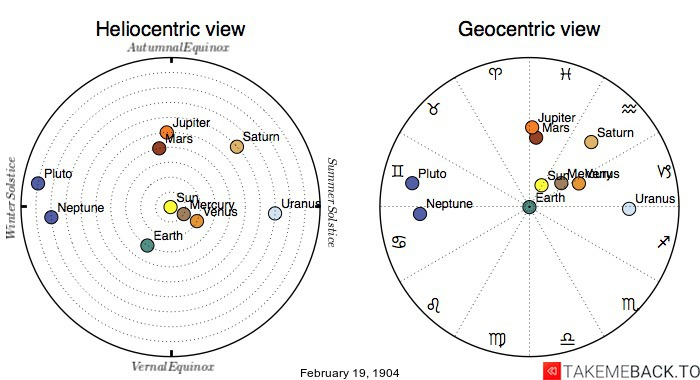 Planetary positions on February 19th, 1904 - Heliocentric and Geocentric views