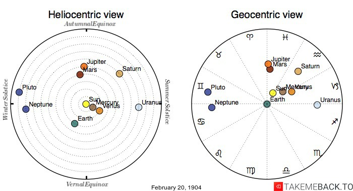 Planetary positions on February 20, 1904 - Heliocentric and Geocentric views