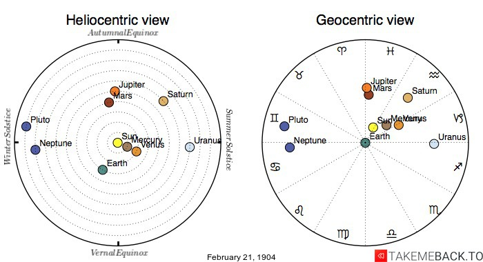 Planetary positions on February 21st, 1904 - Heliocentric and Geocentric views