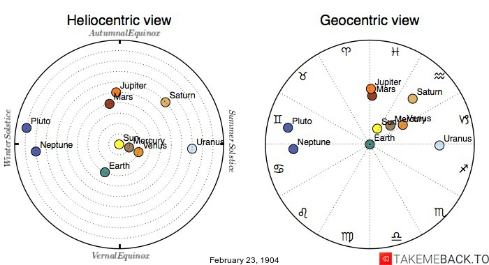 Planetary positions on February 23rd, 1904 - Heliocentric and Geocentric views