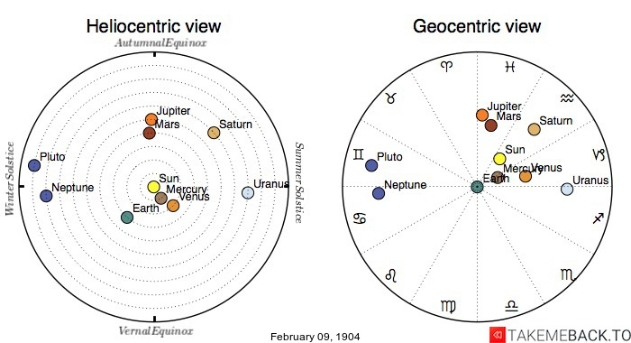 Planetary positions on February 9th, 1904 - Heliocentric and Geocentric views