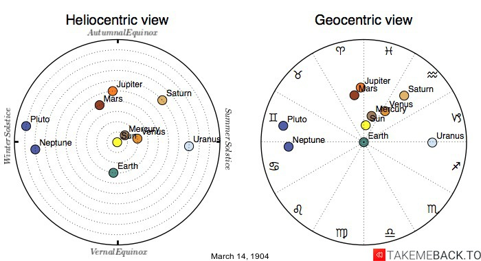 Planetary positions on March 14th, 1904 - Heliocentric and Geocentric views