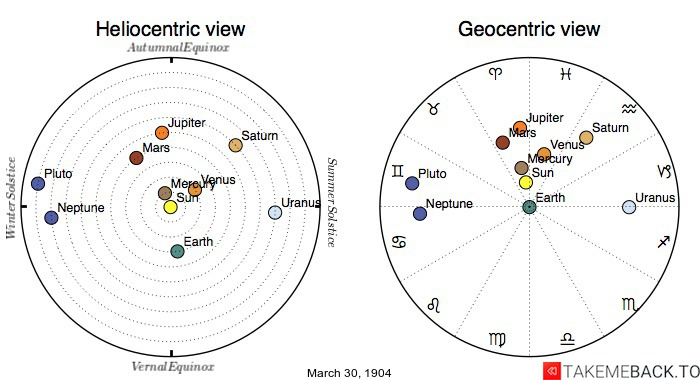 Planetary positions on March 30th, 1904 - Heliocentric and Geocentric views